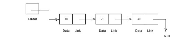 Implement Linked List in C