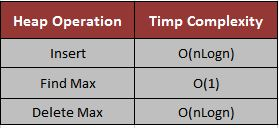 Heap Operation Insert Delete Time Complexity