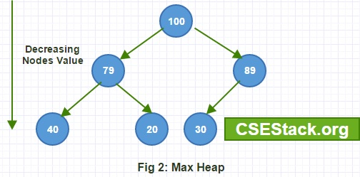 Max Heap Data Structure
