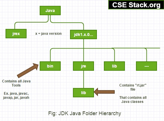 JDK folder Hierarchy