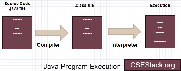Java compiled or interpreted