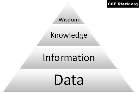 DIKW pyramid model Difference Between Data Information