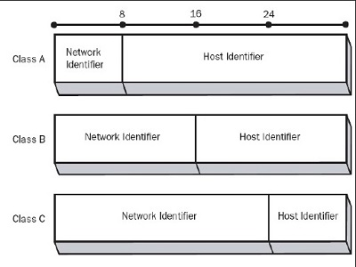 ip-address-class-for-subnet-and-supernet