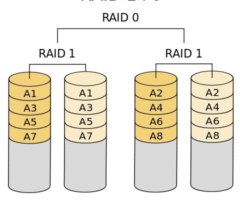 different types of RAID levels