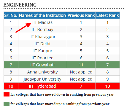 List of Top IIT and NIT colleges in Inida by NIRF.