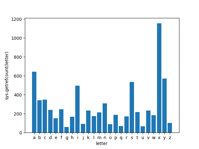 getrefcount matplotlib graph for characters