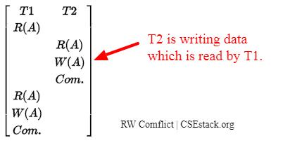 Read–write (RW) conflict