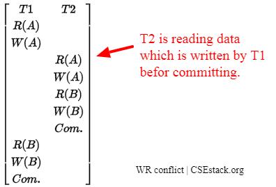 Write–read conflict