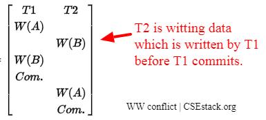Write–write (WW) conflict