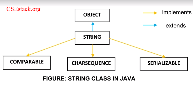 Java string class interfaces