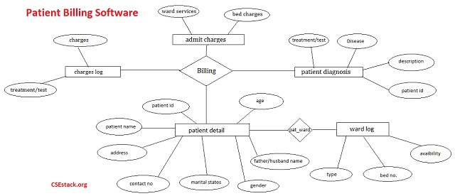 ER diagram for Patient Billing Software