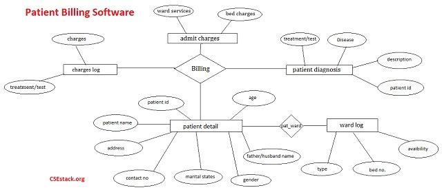 entity relationship diagram for patient billing software: