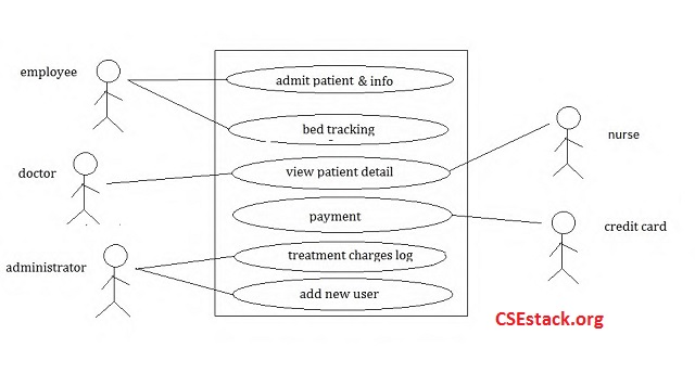 user case diagram for Patient Billing Software