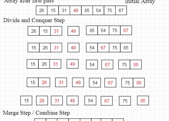 QuickSort algorithm Example Explained