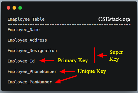 different types of database keys