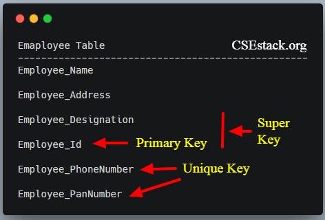 different types of database keys