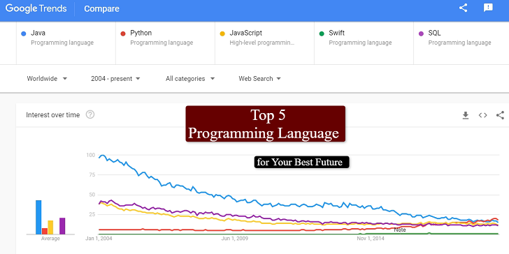 Google trends for Top Programming Languages
