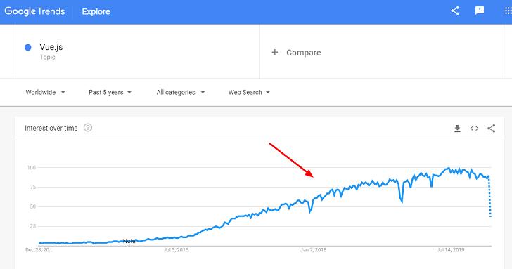 Vue js Google Trends