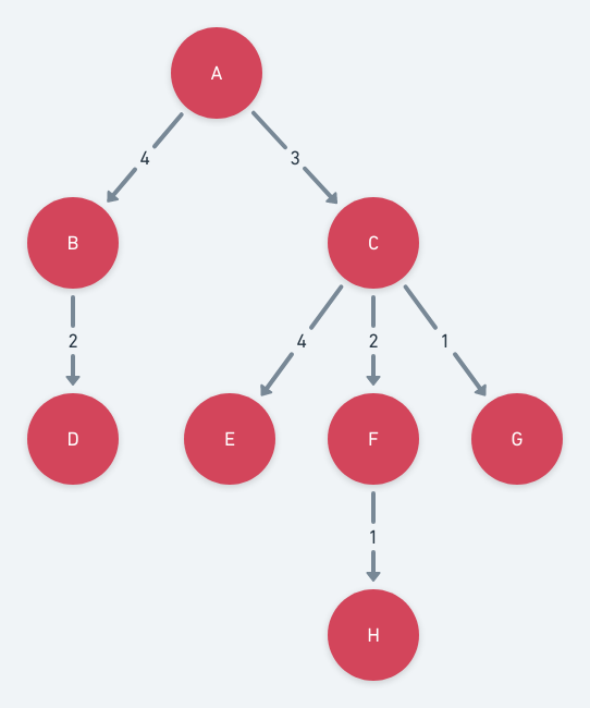 weighted tree data structure