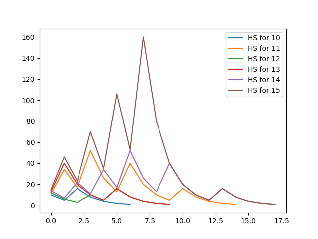 hailstone sequence graph using matplotlib