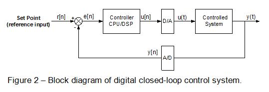 Block diagram of digital closed-loop control system
