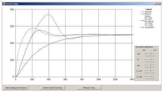 Control System Simulation graph plot