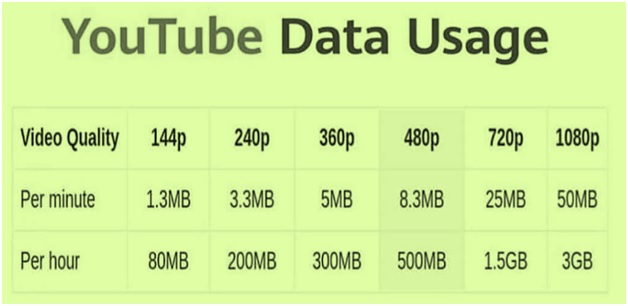 YouTube Video Quality vs Data Usage