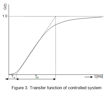 graph for transfer function of controlled system