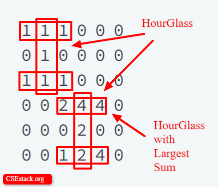 hourglass with largest sum in 2D array