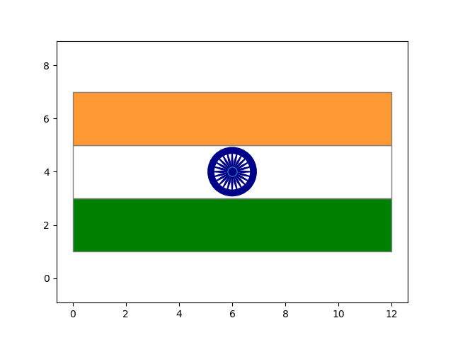 Indian Flag in Python