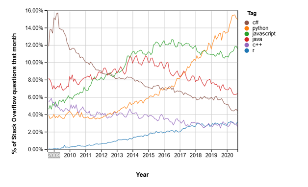 Python as most searched programming language on the internet