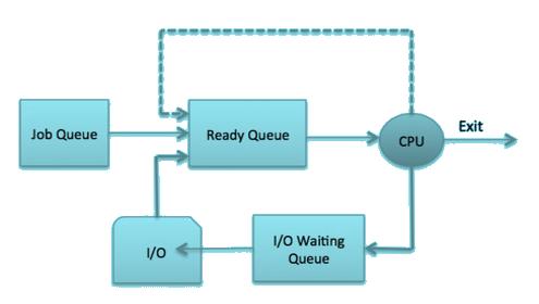 CPU scheduling in Operating System