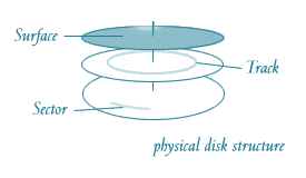 DISC structure in OS