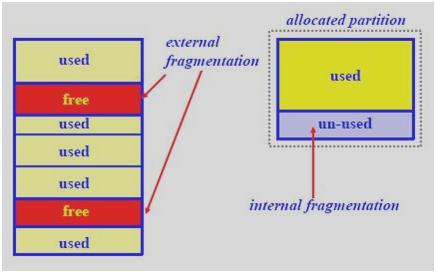 Internal External Fragmentation in Operating System