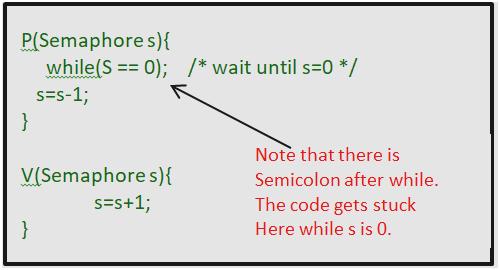 Semaphore in OS