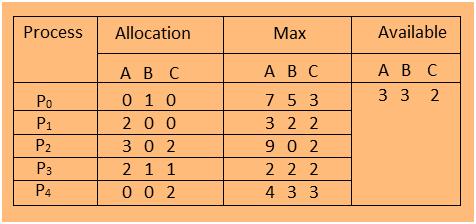 deadlock in OS example