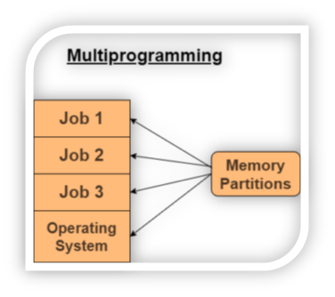 multiprogramming in OS