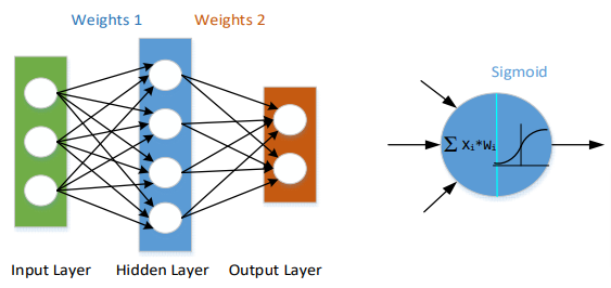 layer architecture of Neural Network