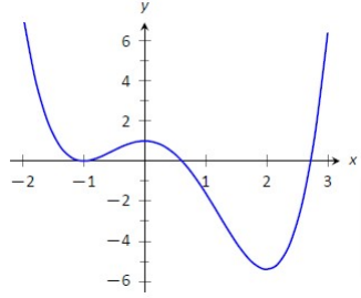 loss function in Neural Networks in Python