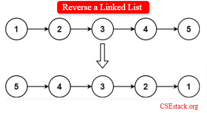 Reverse a Linked List in Java